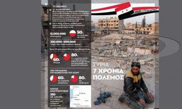 Συρία: Επτά χρόνια πολέμου σε ένα γράφημα