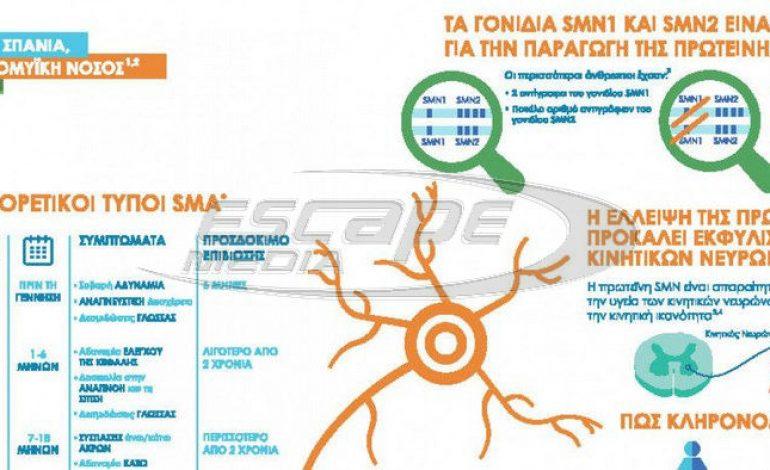 Σώζει ζωές το φάρμακο γιά τη νωτιαία μυϊκή ατροφία-διαθέσιμο και στην Ελλάδα