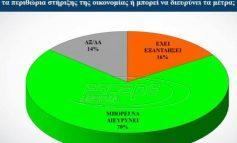 Δημοσκόπηση: Πώς βλέπουν οι πολίτες την μετά κορωνοϊό εποχή